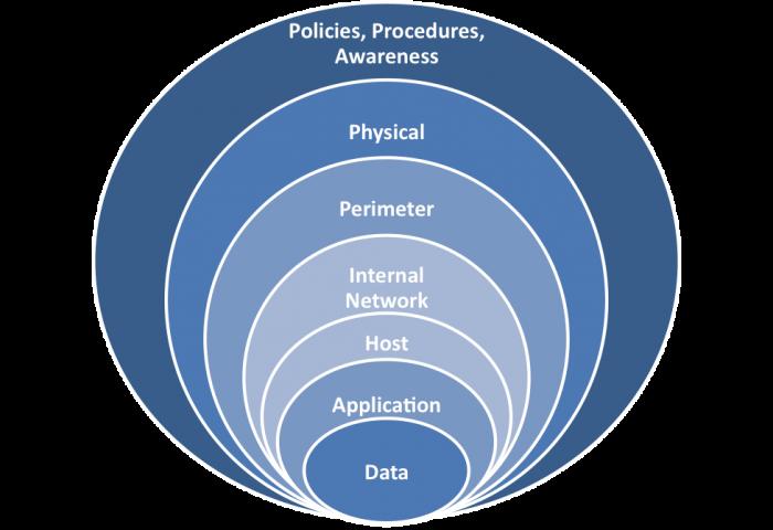 security_controls